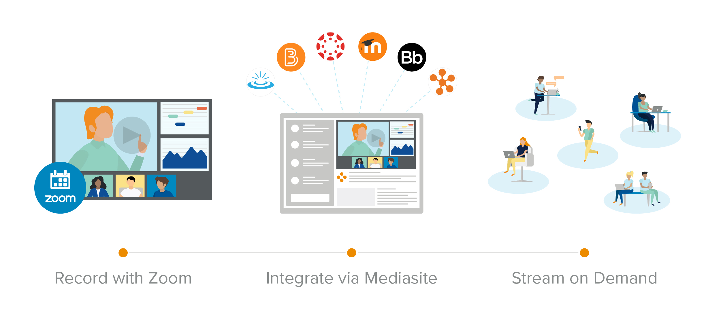 zoom mediasite integration graphic
